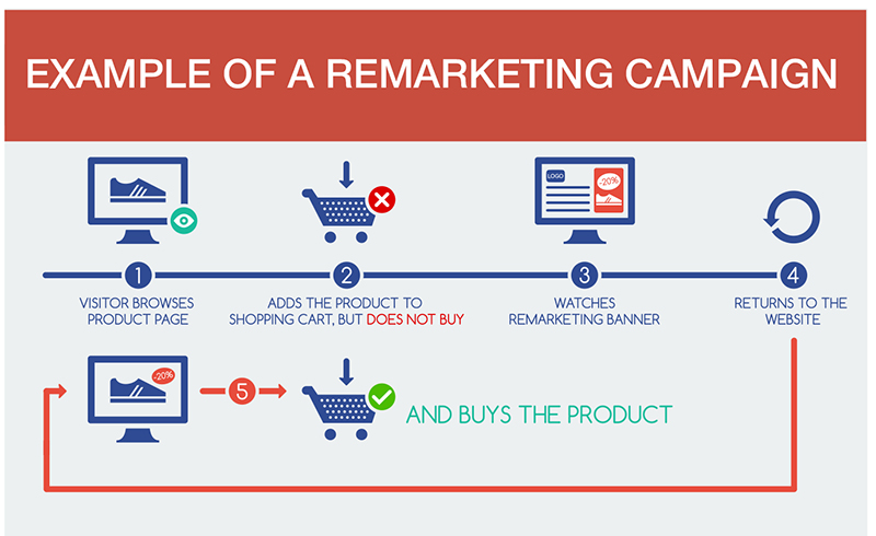 Example of remarketing